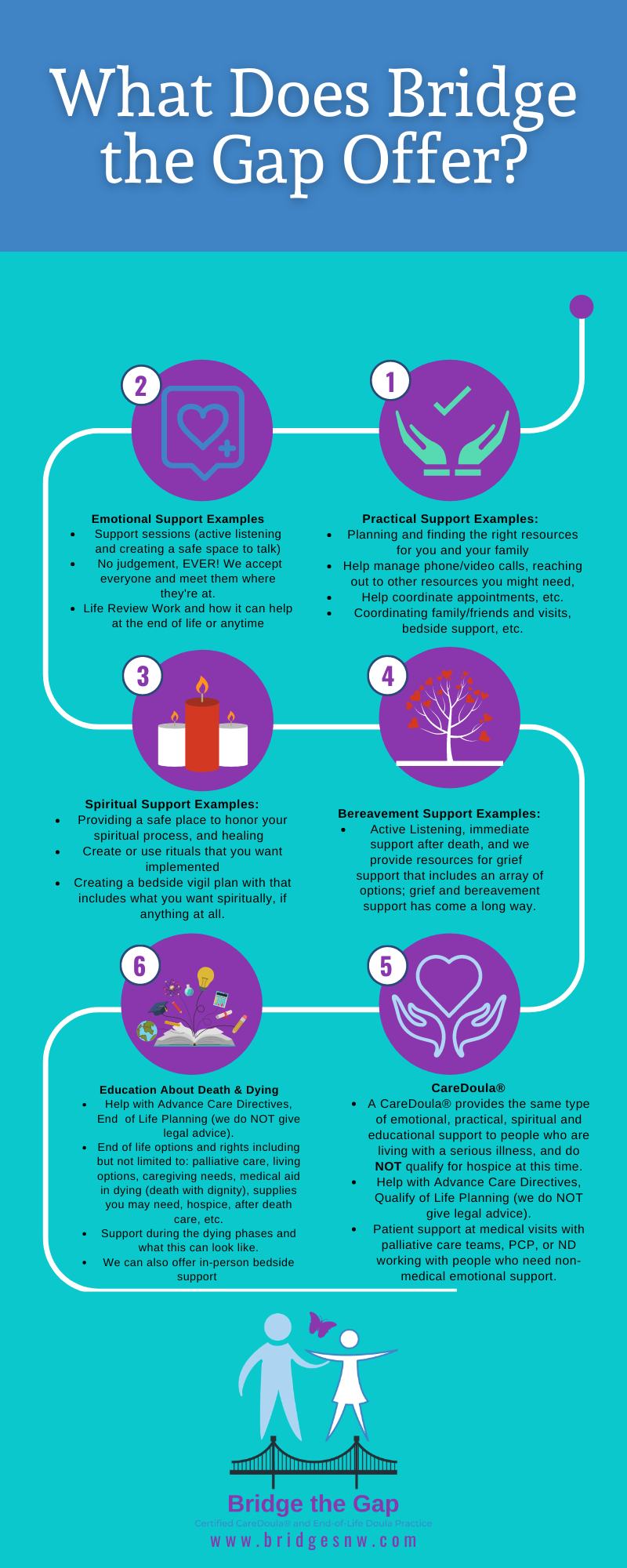 Infographic showcasing what an end of life doula does at Bridge the Gap, LLC